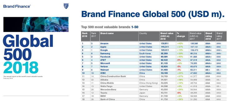 Brand Finance Global 500 - 2018 - le aziende che valgono di più - Amazon vs Google
